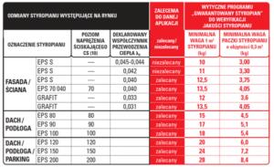 gwarantowany styropian tabela