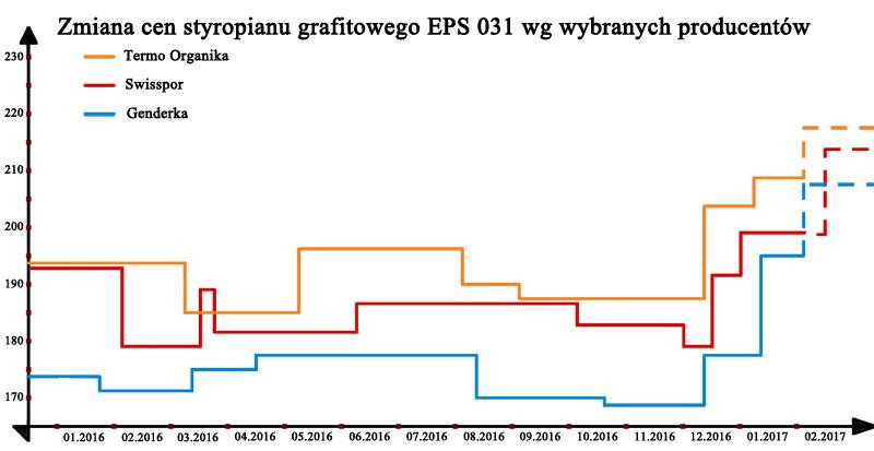 Zmiana cen styropianu grafitowego EPS 031