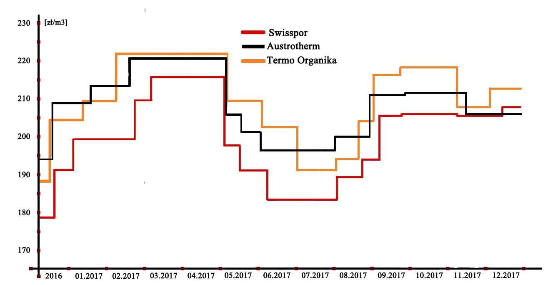 Historia cen styropianu Swisspor, Austrotherm, Termo Organika
