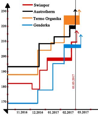 zmiana cen styropianu w marcu 2017